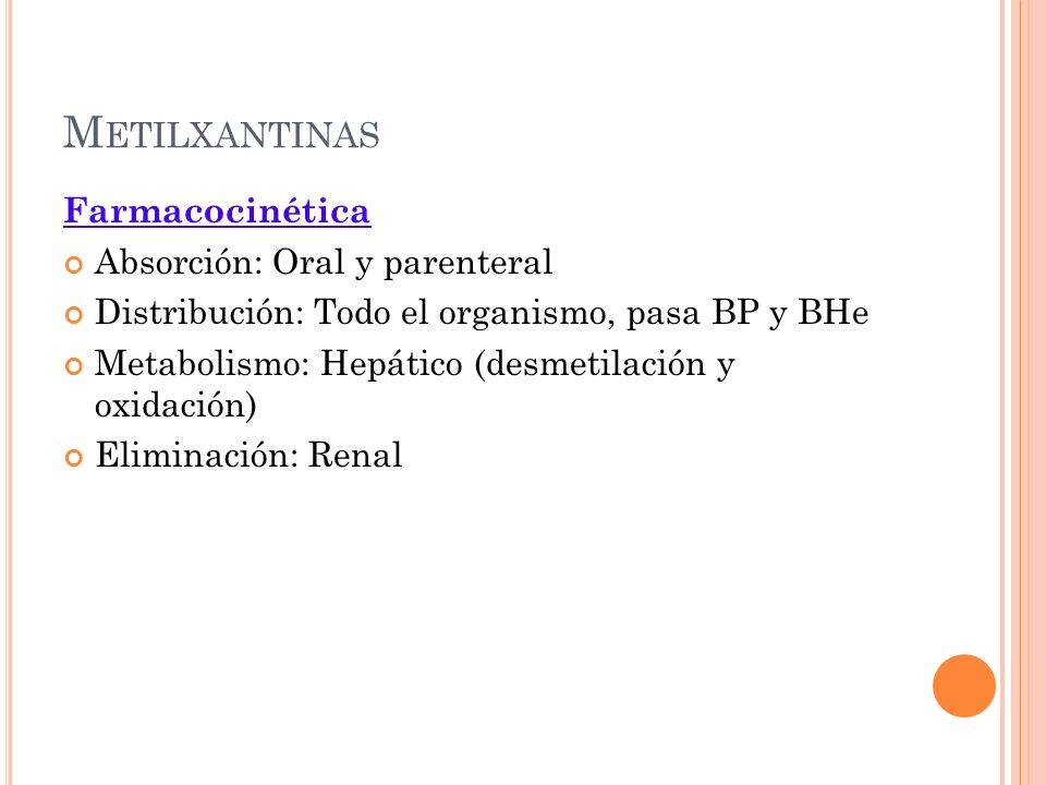 Metilxantinas Farmacocinética Absorción: Oral y parenteral