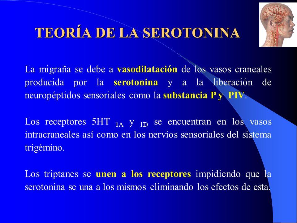 TEORÍA DE LA SEROTONINA
