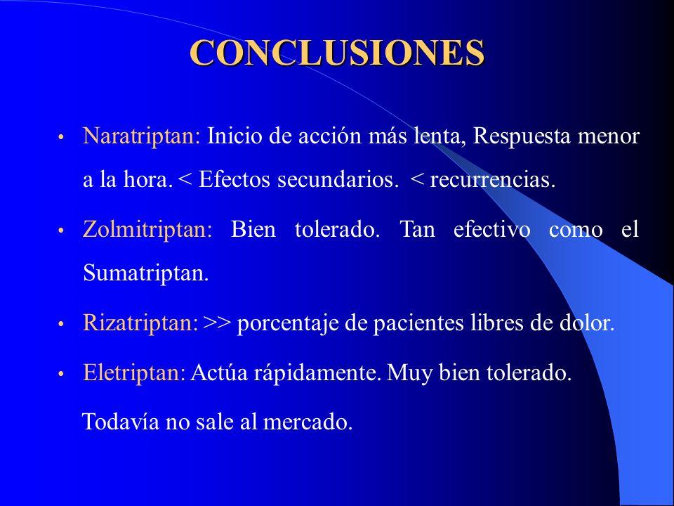 CONCLUSIONES Naratriptan: Inicio de acción más lenta, Respuesta menor a la hora. < Efectos secundarios. < recurrencias.