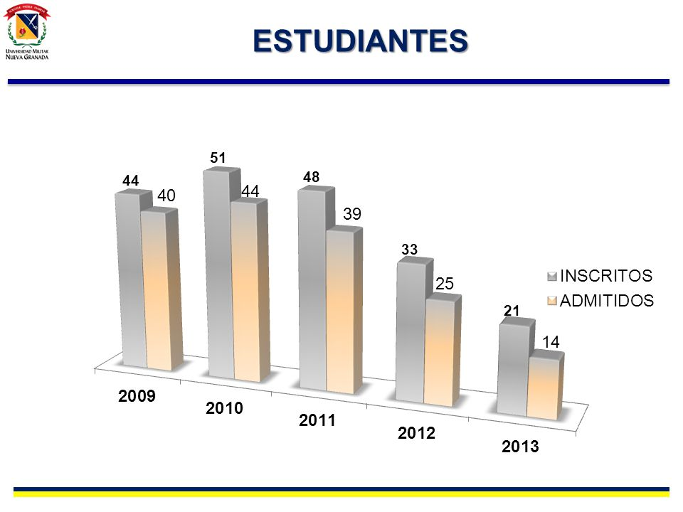 ESTUDIANTES ESTADISTICAS: 2006-2013 Matriculado por año