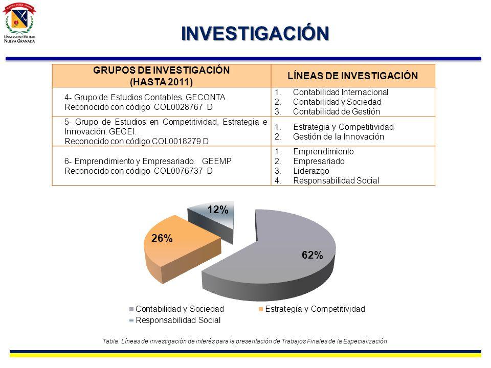 GRUPOS DE INVESTIGACIÓN LÍNEAS DE INVESTIGACIÓN