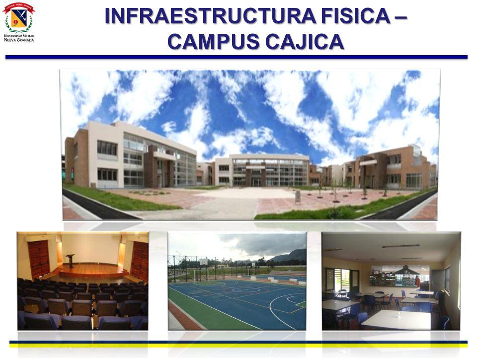 INFRAESTRUCTURA FISICA – CAMPUS CAJICA