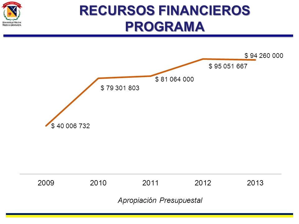 RECURSOS FINANCIEROS PROGRAMA