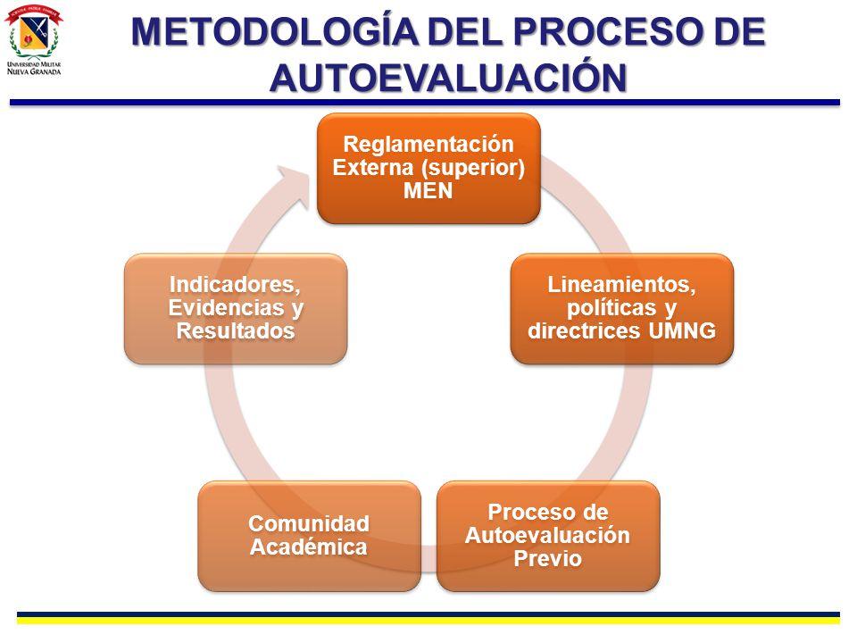 METODOLOGÍA DEL PROCESO DE AUTOEVALUACIÓN