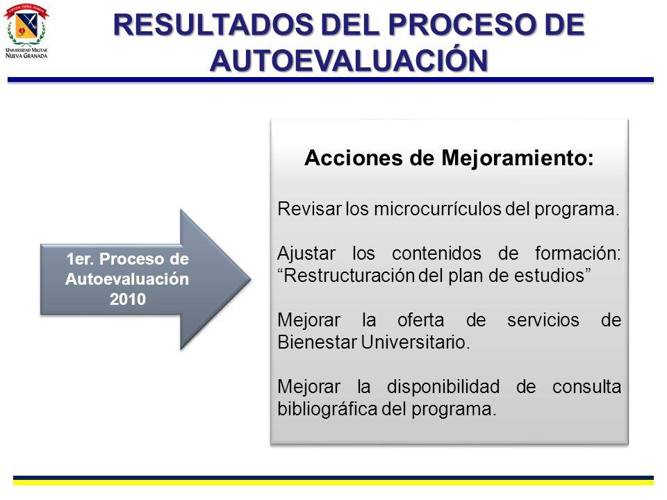 RESULTADOS DEL PROCESO DE AUTOEVALUACIÓN