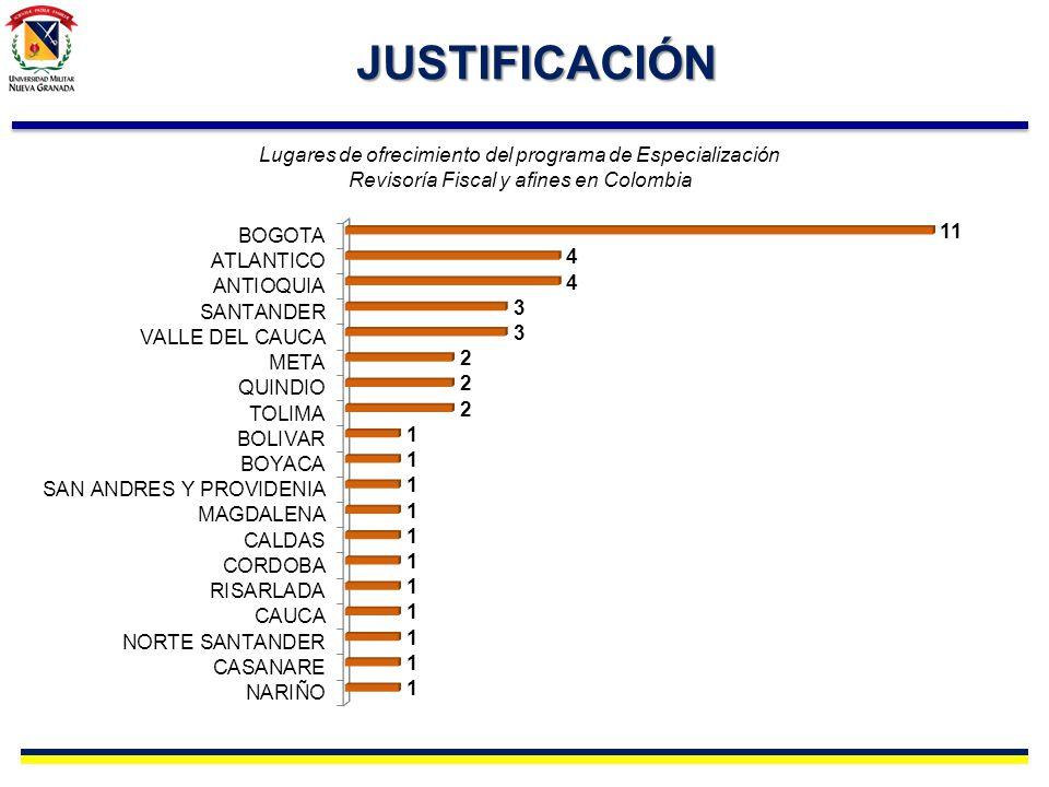 JUSTIFICACIÓN Lugares de ofrecimiento del programa de Especialización Revisoría Fiscal y afines en Colombia.
