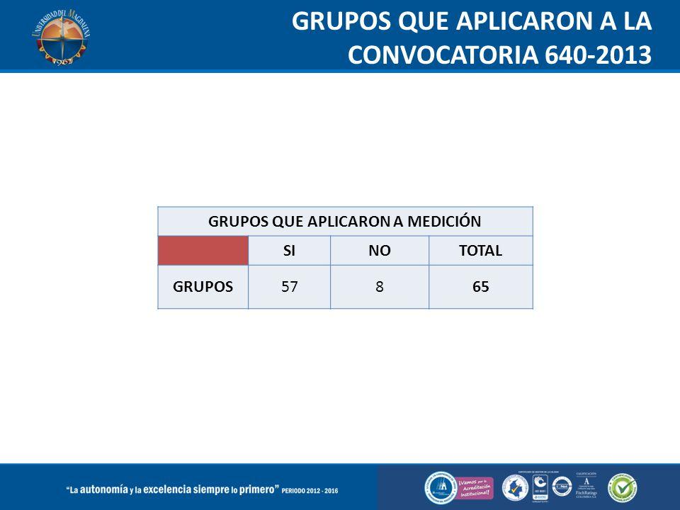 GRUPOS QUE APLICARON A LA CONVOCATORIA 640-2013