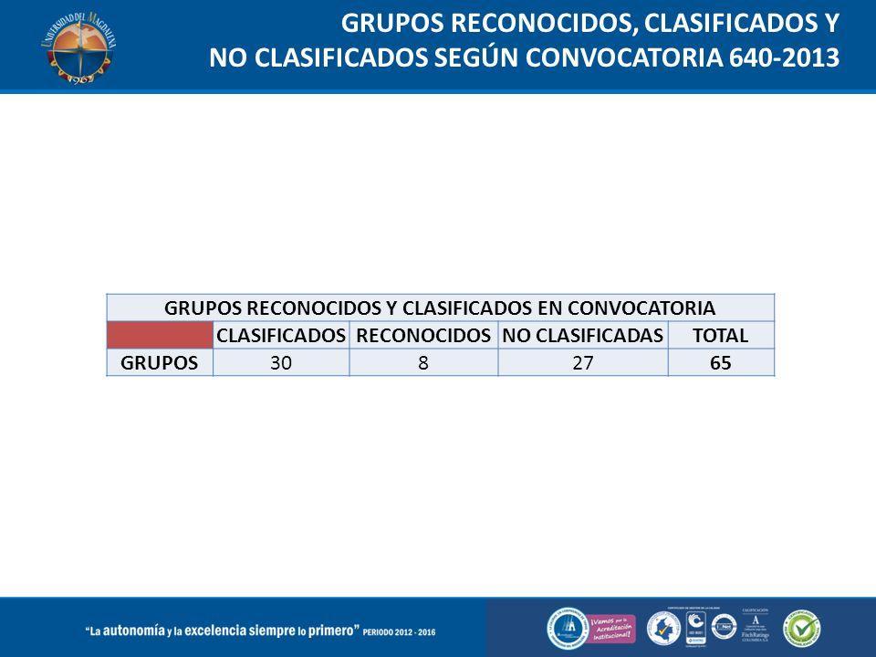 GRUPOS RECONOCIDOS Y CLASIFICADOS EN CONVOCATORIA