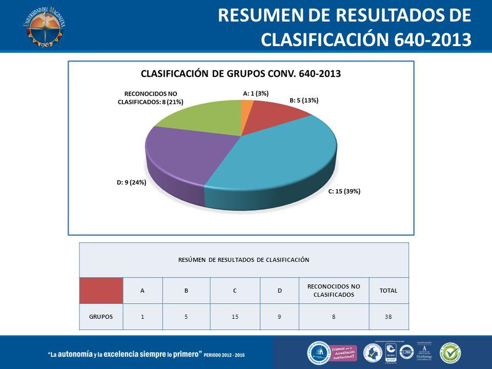 RESUMEN DE RESULTADOS DE CLASIFICACIÓN 640-2013