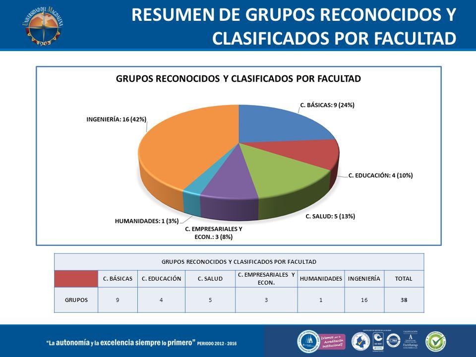 RESUMEN DE GRUPOS RECONOCIDOS Y CLASIFICADOS POR FACULTAD