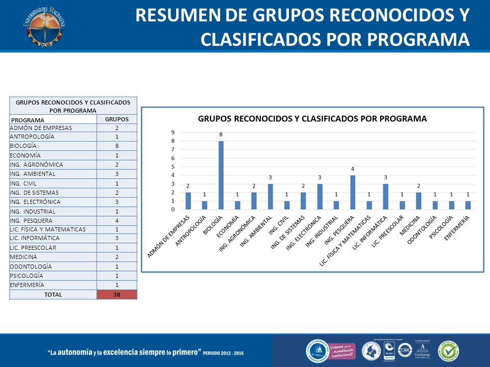 RESUMEN DE GRUPOS RECONOCIDOS Y CLASIFICADOS POR PROGRAMA