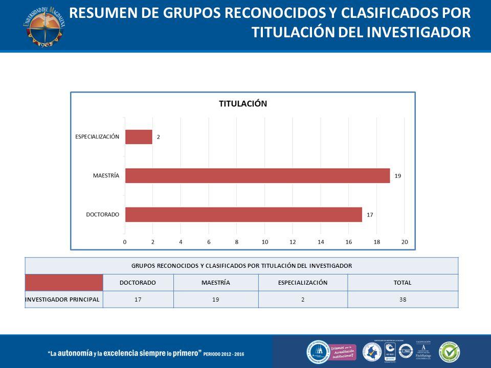 GRUPOS RECONOCIDOS Y CLASIFICADOS POR TITULACIÓN DEL INVESTIGADOR