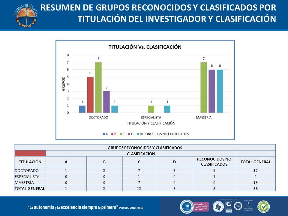 GRUPOS RECONOCIDOS Y CLASIFICADOS RECONOCIDOS NO CLASIFICADOS