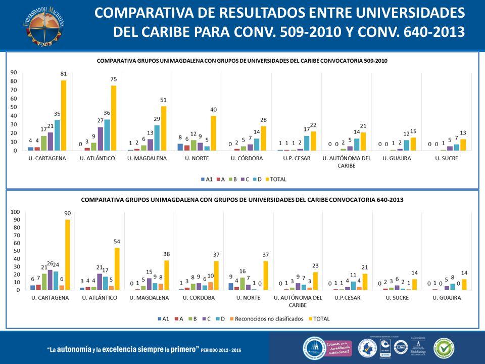 COMPARATIVA DE RESULTADOS ENTRE UNIVERSIDADES DEL CARIBE PARA CONV