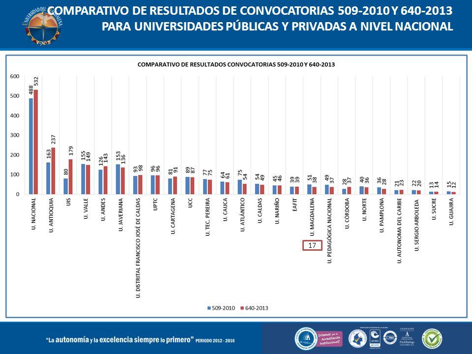 COMPARATIVO DE RESULTADOS DE CONVOCATORIAS 509-2010 Y 640-2013 PARA UNIVERSIDADES PÚBLICAS Y PRIVADAS A NIVEL NACIONAL