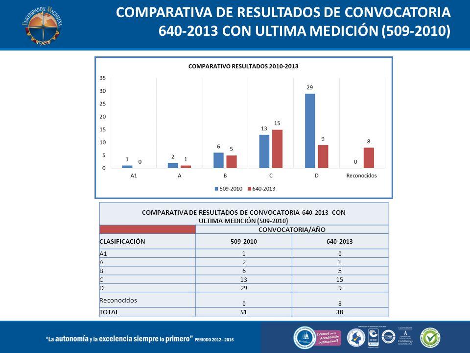 COMPARATIVA DE RESULTADOS DE CONVOCATORIA 640-2013 CON