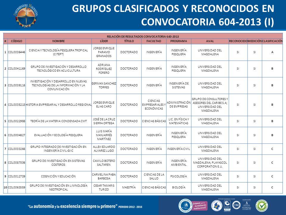 GRUPOS CLASIFICADOS Y RECONOCIDOS EN CONVOCATORIA 604-2013 (I)