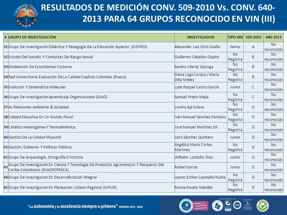 RESULTADOS DE MEDICIÓN CONV. 509-2010 Vs. CONV