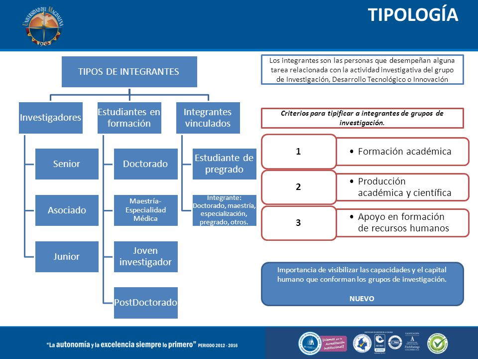 Criterios para tipificar a integrantes de grupos de investigación.