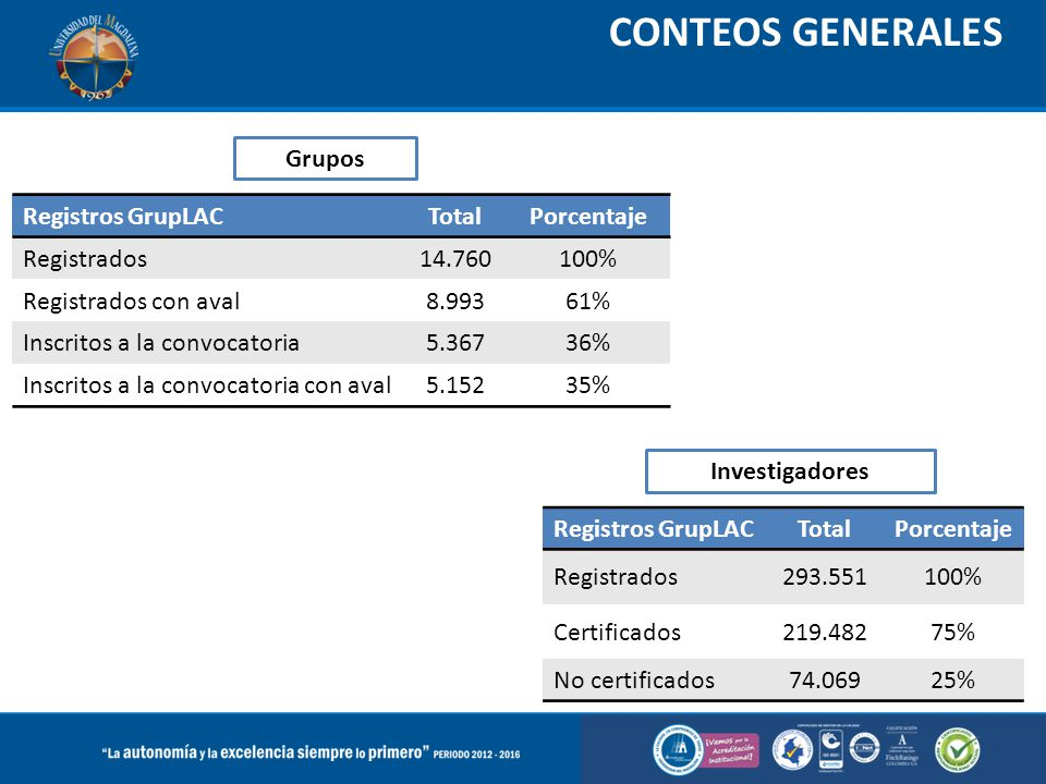 CONTEOS GENERALES Grupos Registros GrupLAC Total Porcentaje