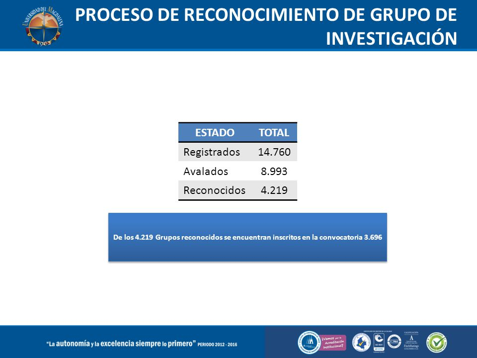 PROCESO DE RECONOCIMIENTO DE GRUPO DE INVESTIGACIÓN