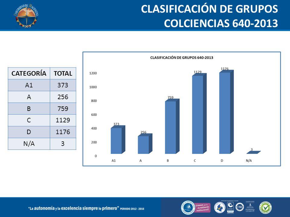 CLASIFICACIÓN DE GRUPOS COLCIENCIAS 640-2013