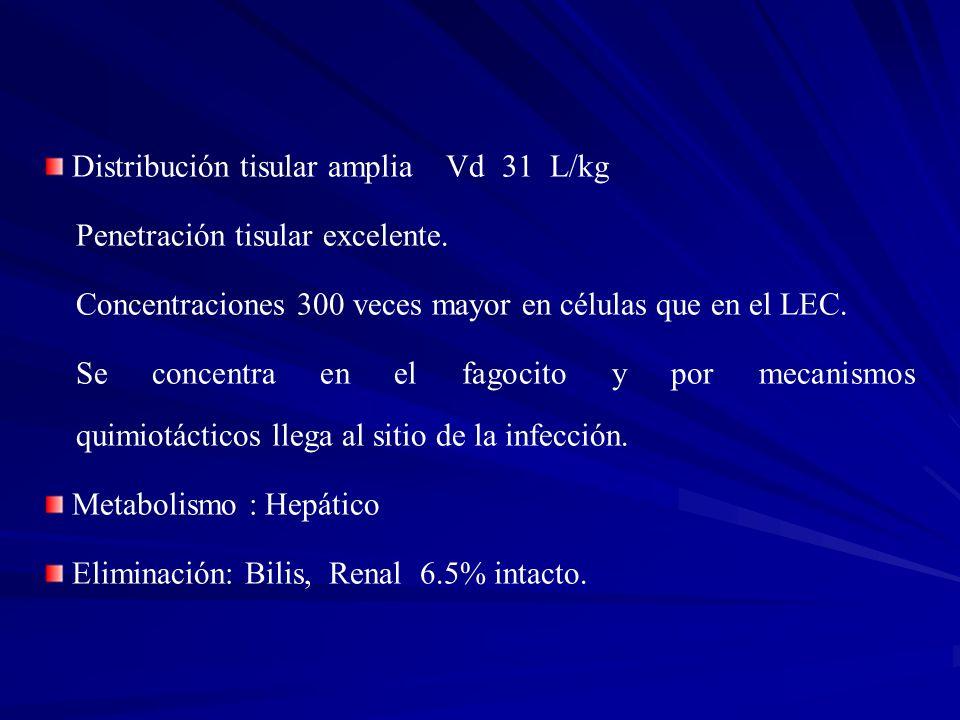 Distribución tisular amplia Vd 31 L/kg