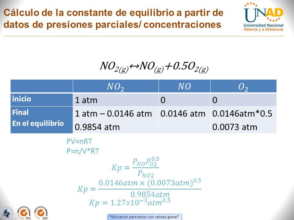 Cálculo de la constante de equilibrio a partir de datos de presiones parciales/ concentraciones