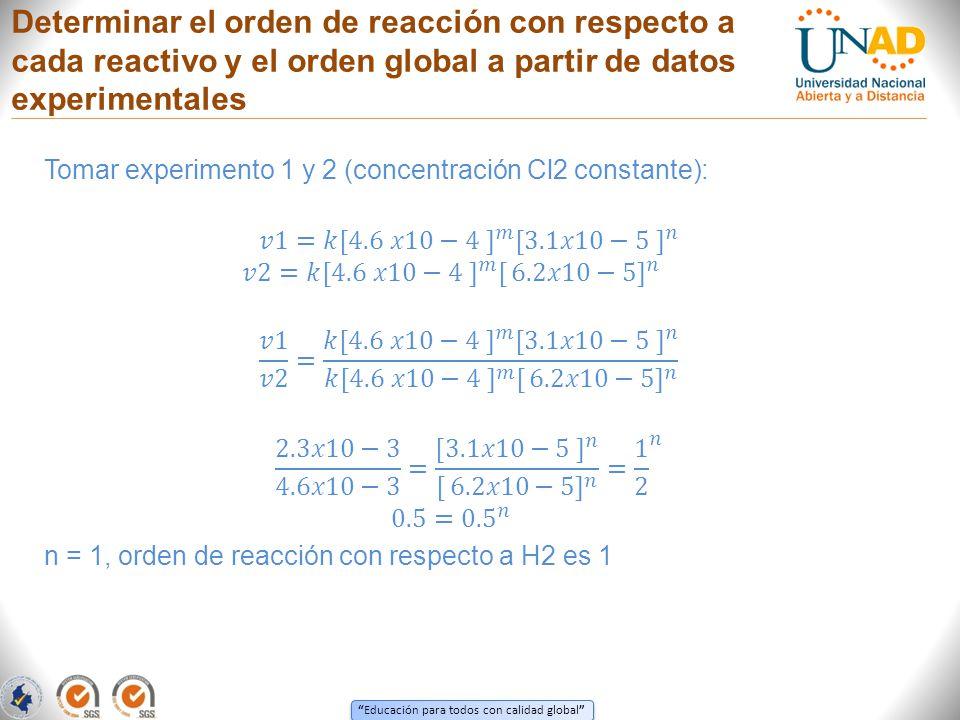 Determinar el orden de reacción con respecto a cada reactivo y el orden global a partir de datos experimentales