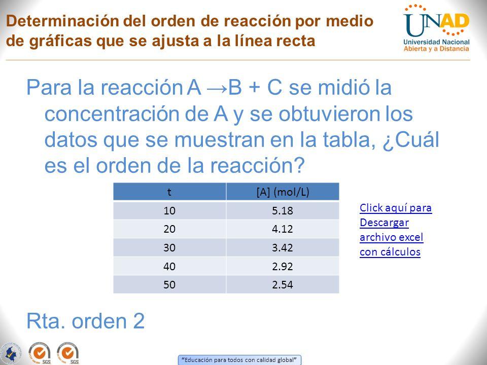 Determinación del orden de reacción por medio de gráficas que se ajusta a la línea recta