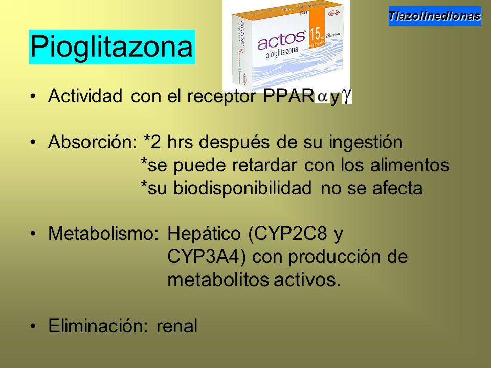 Pioglitazona Actividad con el receptor PPAR y