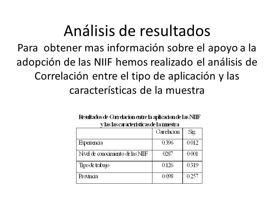 Análisis de resultados Para obtener mas información sobre el apoyo a la adopción de las NIIF hemos realizado el análisis de Correlación entre el tipo de aplicación y las características de la muestra