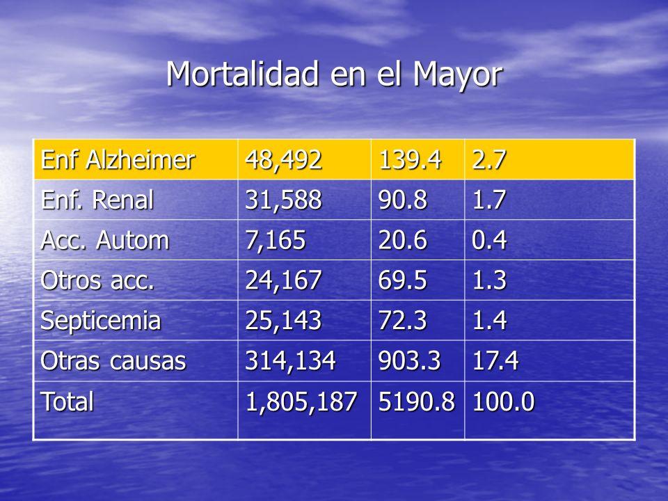 Mortalidad en el Mayor Enf Alzheimer 48,492 139.4 2.7 Enf. Renal