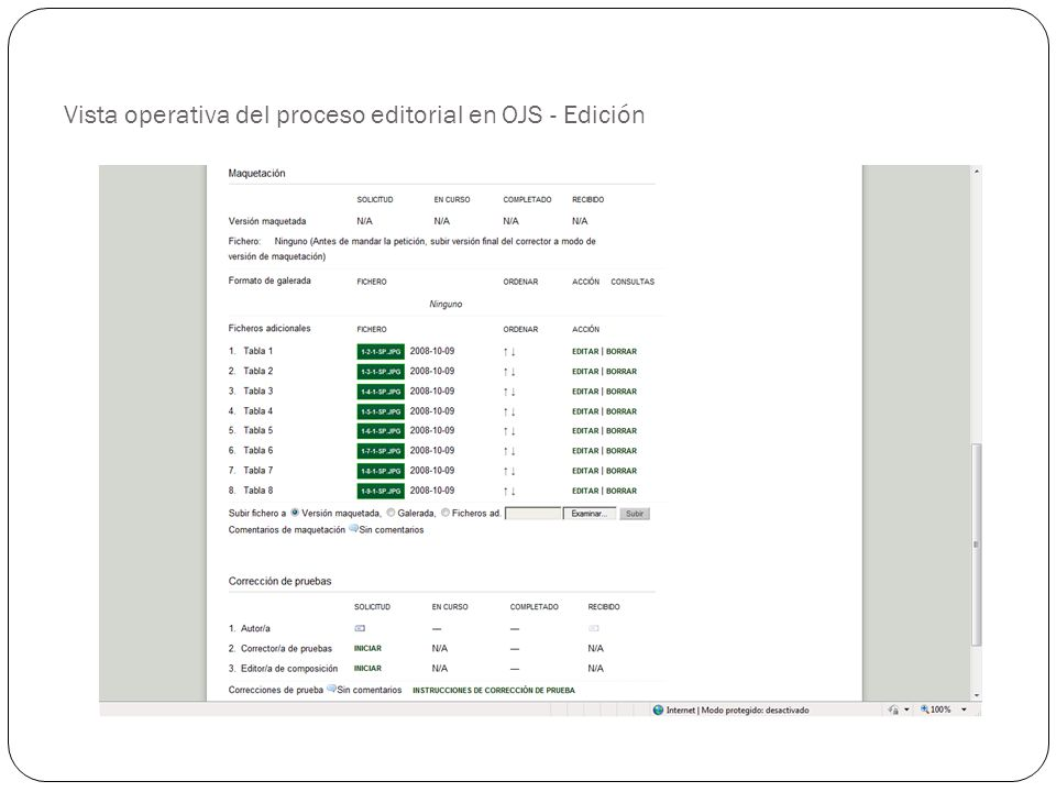 Vista operativa del proceso editorial en OJS - Edición