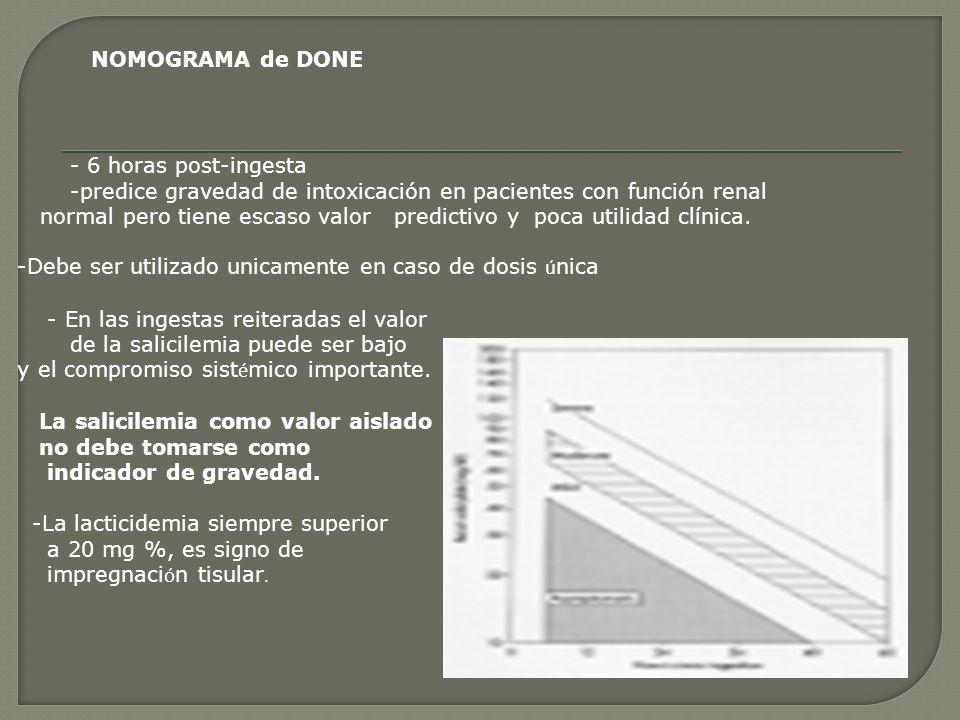NOMOGRAMA de DONE- 6 horas post-ingesta. -predice gravedad de intoxicación en pacientes con función renal.