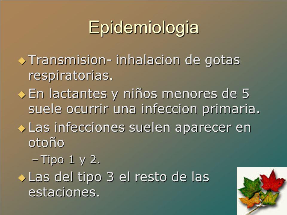 Epidemiologia Transmision- inhalacion de gotas respiratorias.