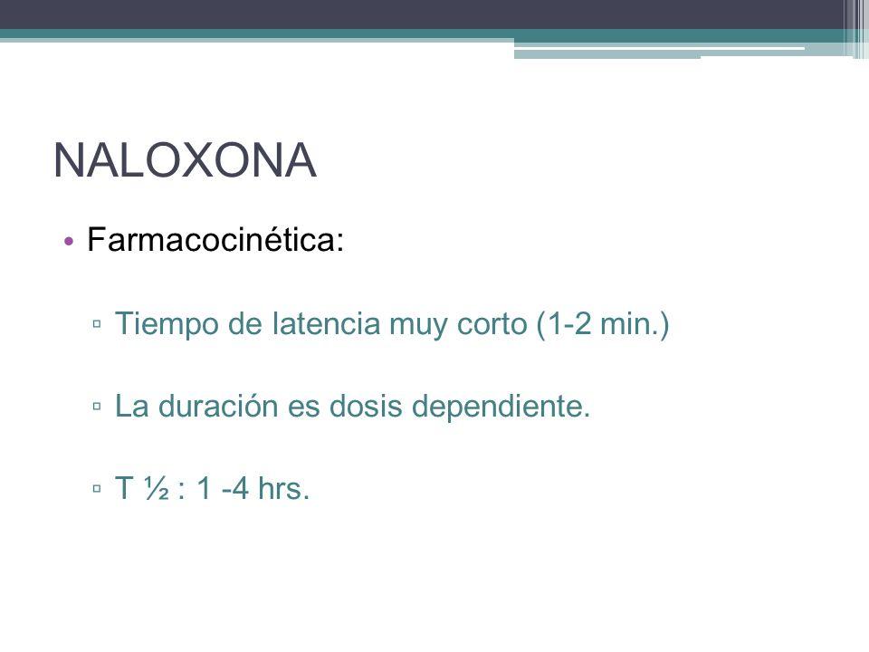 NALOXONA Farmacocinética: Tiempo de latencia muy corto (1-2 min.)