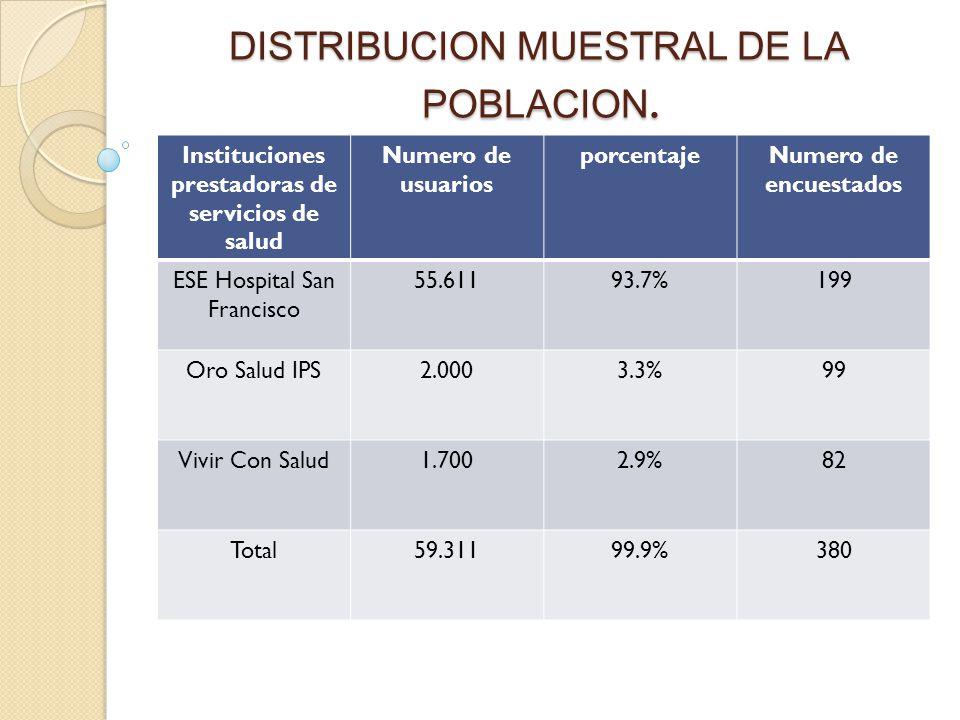 DISTRIBUCION MUESTRAL DE LA POBLACION.