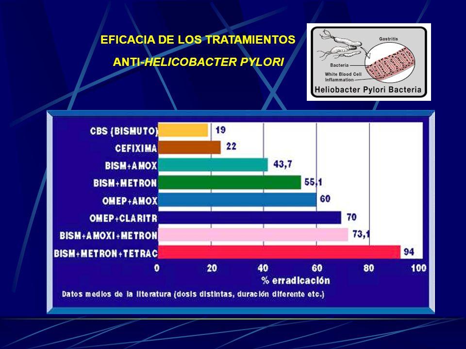 EFICACIA DE LOS TRATAMIENTOS ANTI-HELICOBACTER PYLORI