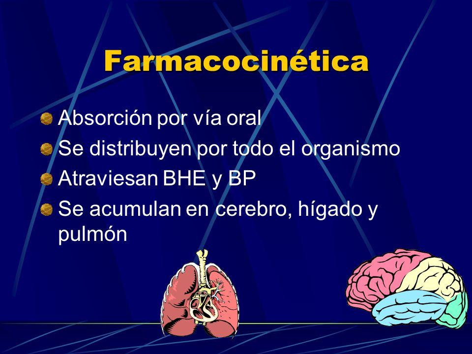 Farmacocinética Absorción por vía oral