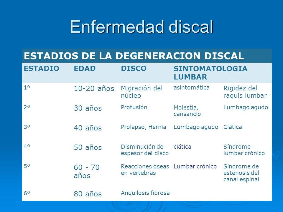 Enfermedad discal ESTADIOS DE LA DEGENERACION DISCAL ESTADIO EDAD