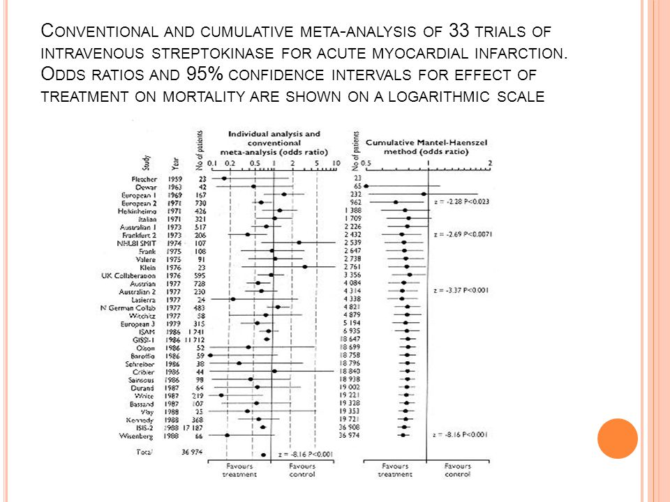 Conventional and cumulative meta-analysis of 33 trials of intravenous streptokinase for acute myocardial infarction.
