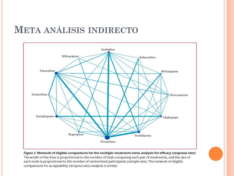 Meta análisis indirecto