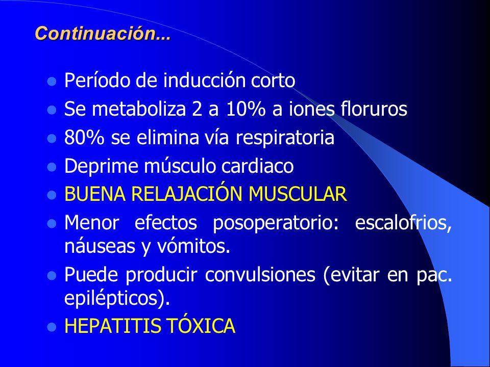 Período de inducción corto Se metaboliza 2 a 10% a iones floruros