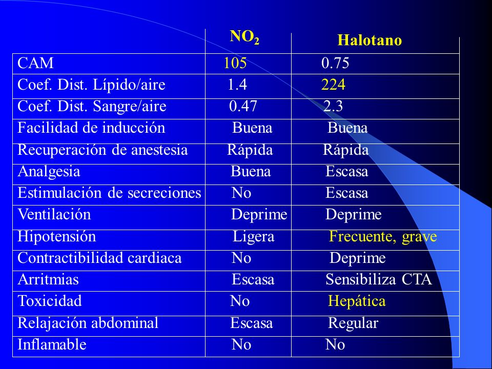 NO2 Halotano. CAM 105 0.75. Coef. Dist. Lípido/aire 1.4 224.