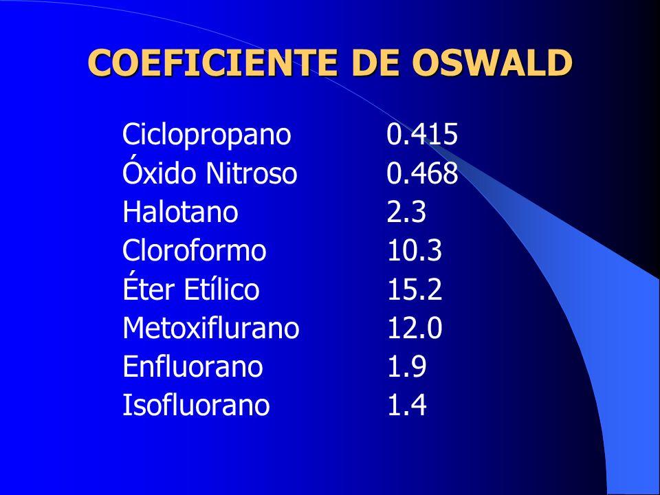 COEFICIENTE DE OSWALD Óxido Nitroso 0.468 Halotano 2.3 Cloroformo 10.3