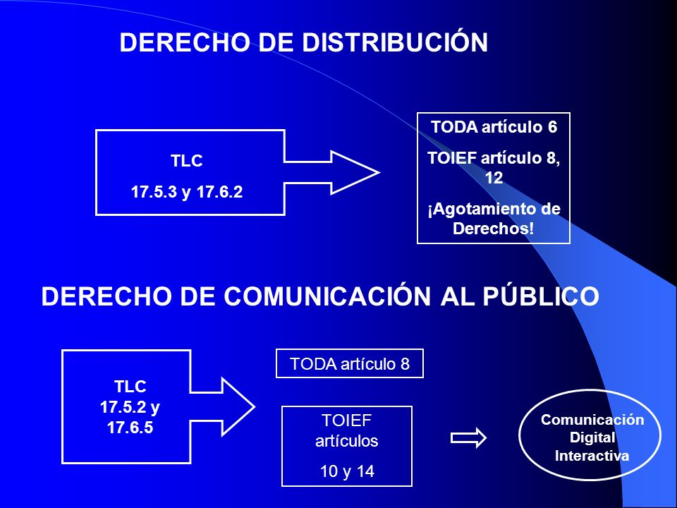 ¡Agotamiento de Derechos! Comunicación Digital Interactiva