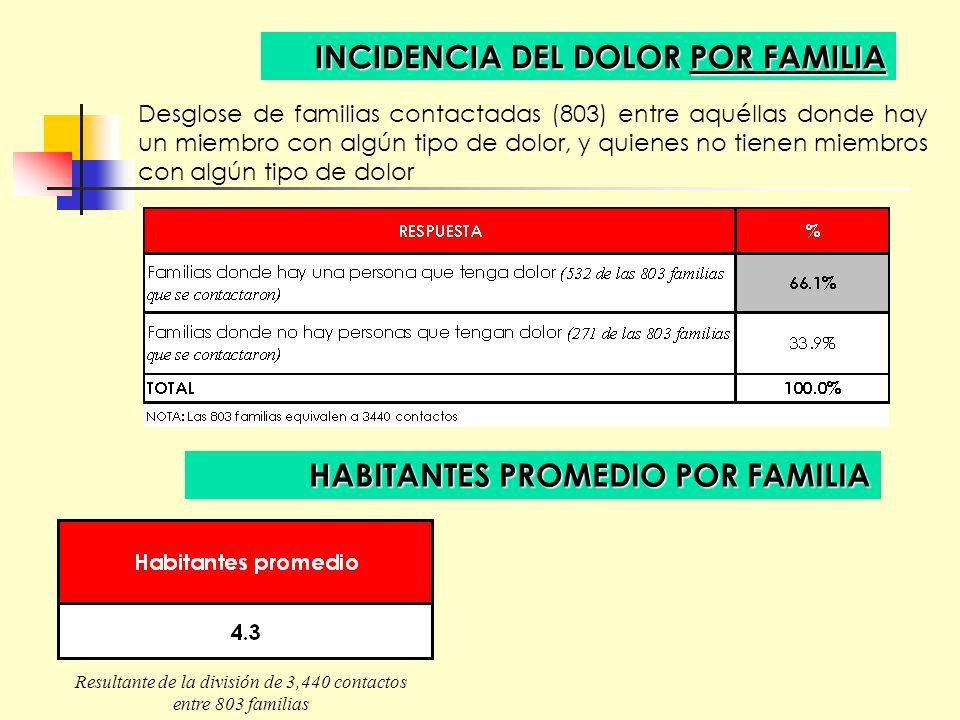 Resultante de la división de 3,440 contactos entre 803 familias