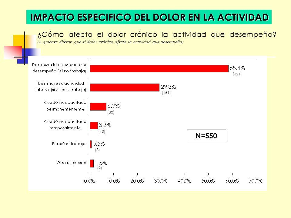 IMPACTO ESPECIFICO DEL DOLOR EN LA ACTIVIDAD