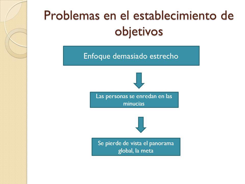 Problemas en el establecimiento de objetivos